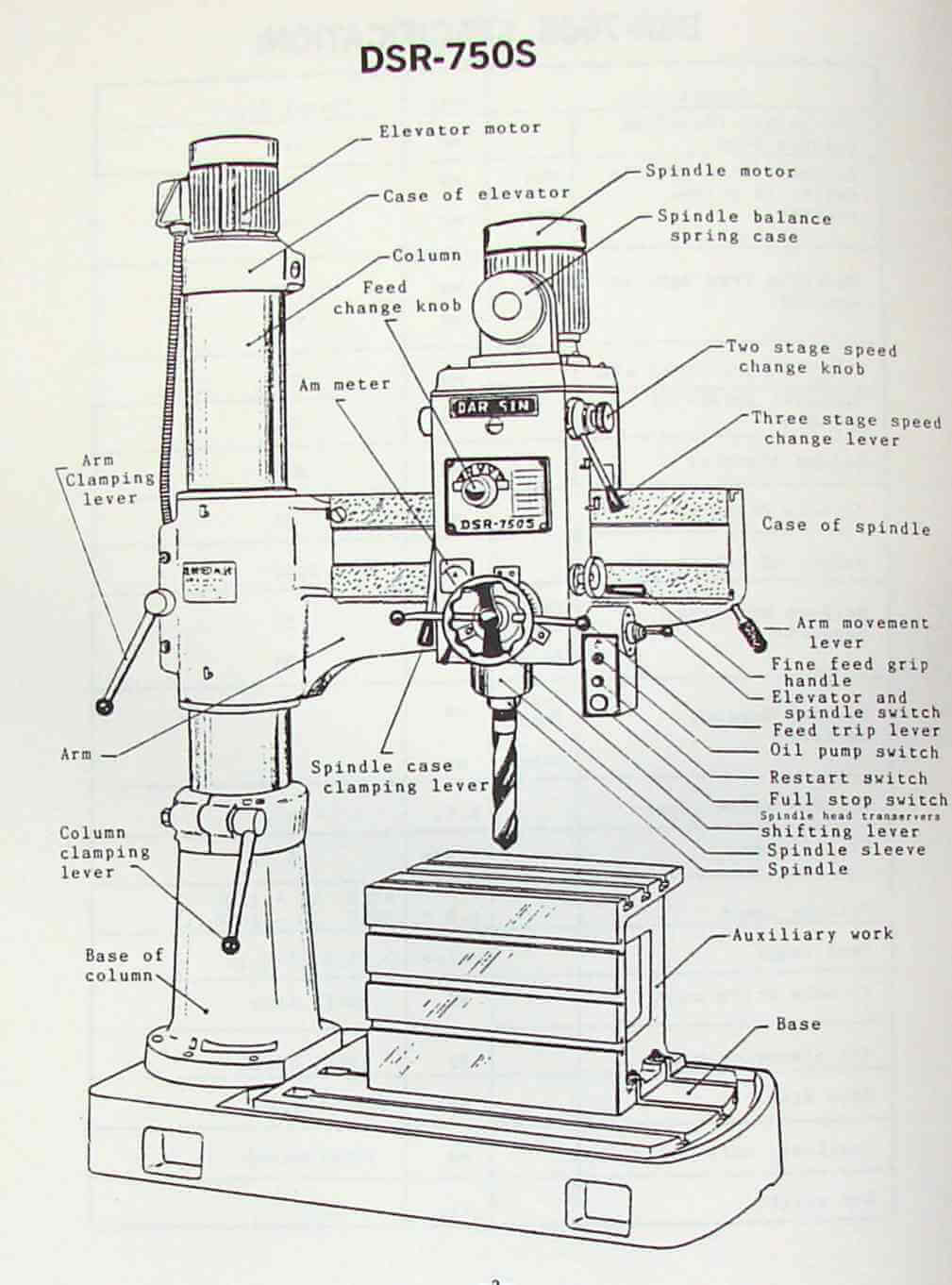 """Head travel on arm approx 20"""" Spindle C/L to column approx 10 to 301/2""""  Elevation motor 1 Hp. Box table approx 20 x 16 x 16 High. Column Diameter 8  1/4"""""""